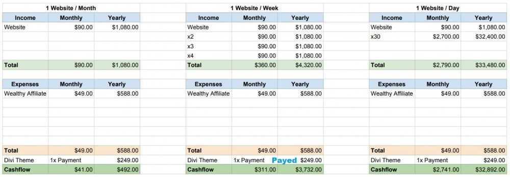 Slightly More Expensive Website Creation Pack (How to Create a Website Business)
